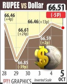 Rupee snaps 3-day rally, down 5 paise at 66.51