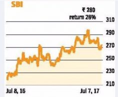 AU Small Finance Bank shares trade 52% higher on stock market debut