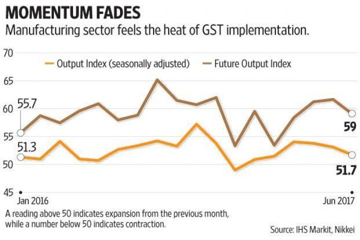 Now it's GST's turn to weigh on India's manufacturing sector, after demonetisation