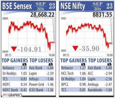 Sensex falls back into red, down 105 points as banks weigh