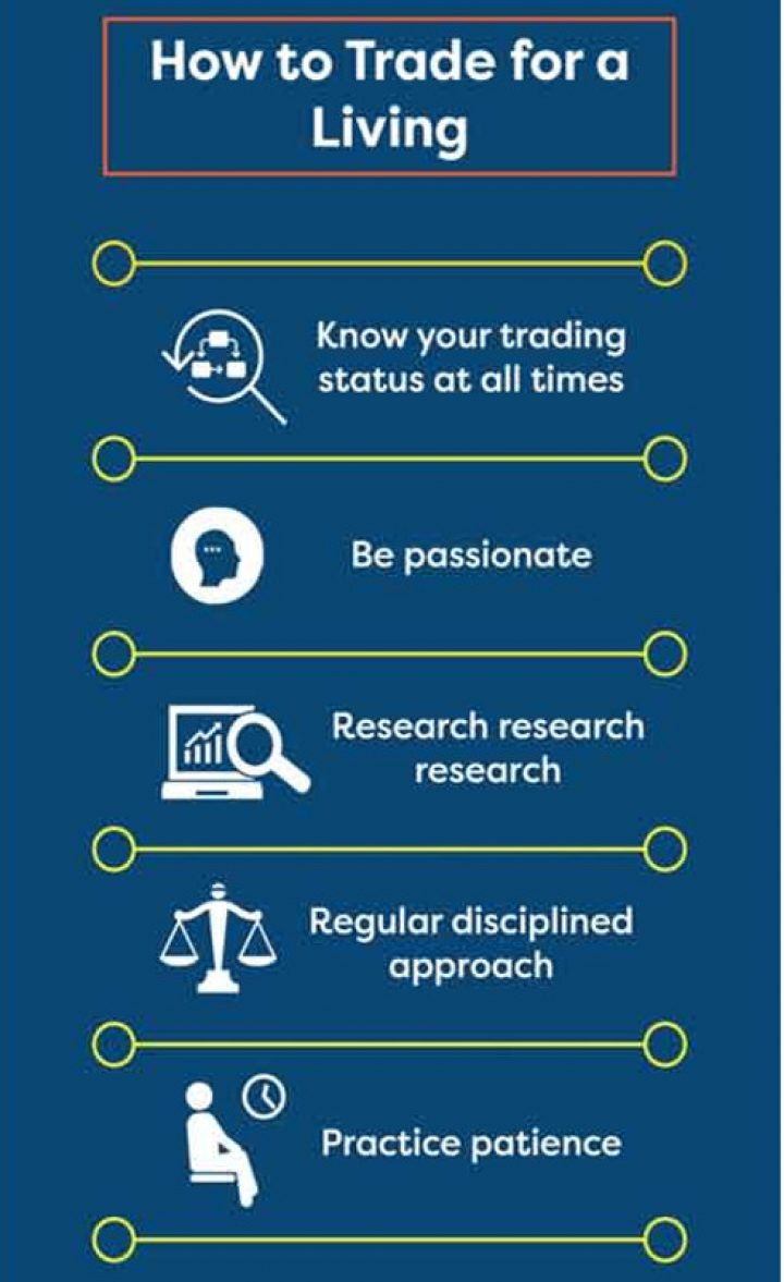 How to Trade for a Living
